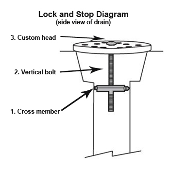 Lock and Stop Diagram