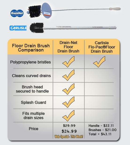 The Floor Drain Brush Comparison: Drain-Net vs. Carlisle Flo-Pac ...