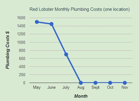 Red Lobster Plumbing cost savings