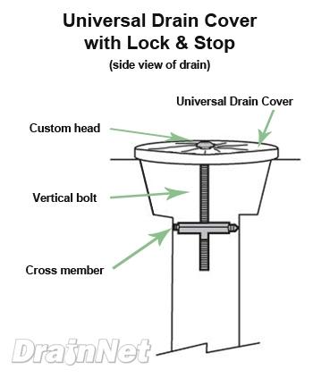 Universal Locking Drain Cover